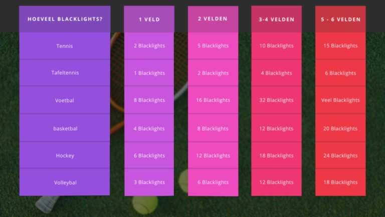 Hoeveel blacklights per veld en per sport(Tennis, Tafeltennis, Voetbal, Basketbal, Hockey, Volleybal)?