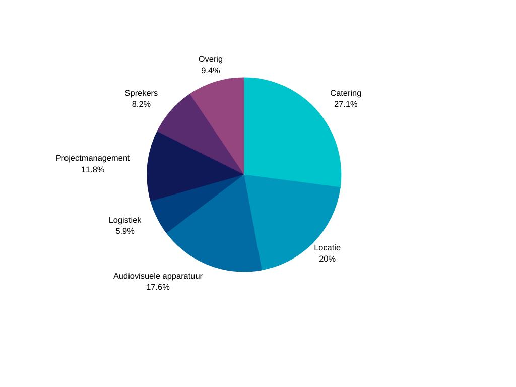 Taartdiagram Kosten middelgroot congres 250-750 man