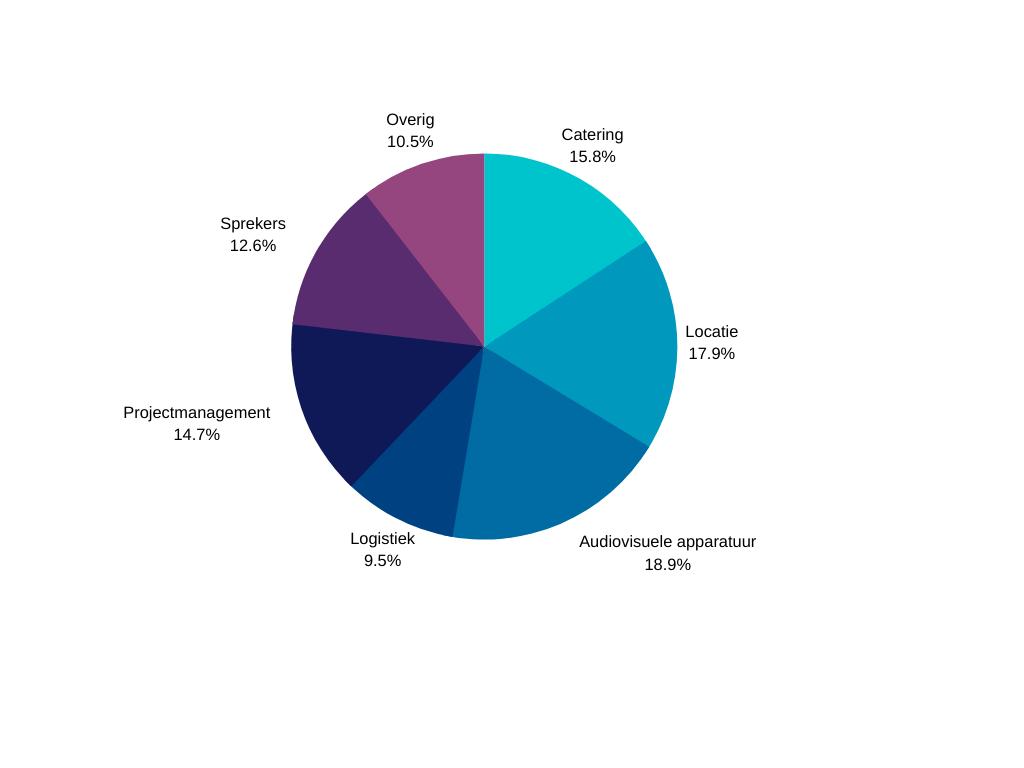 Taartdiagram kosten verdeling klein congres 50-250man