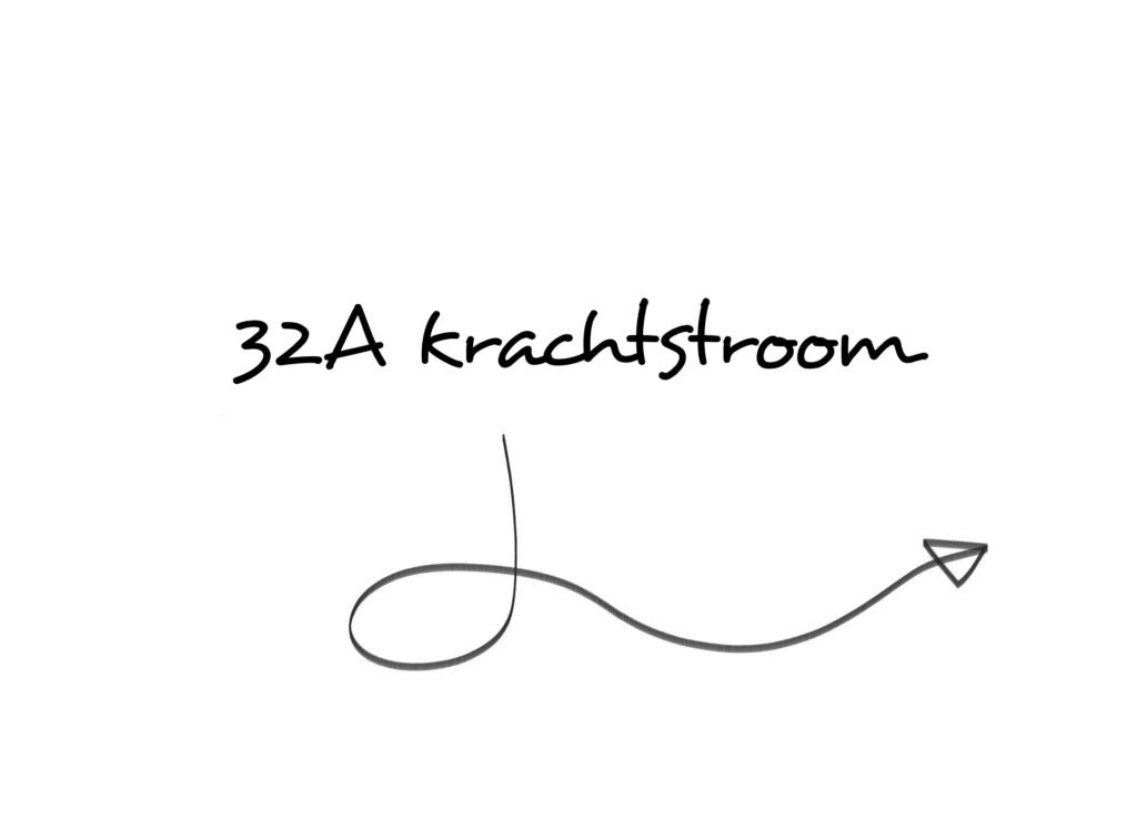 32A krachtstroomkabels